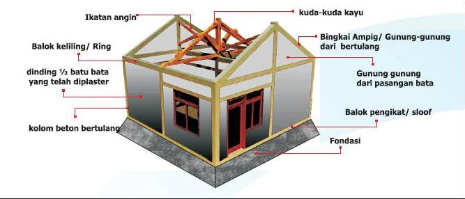 20+ Model Desain Pondasi Rumah Minimalis 1 Lantai